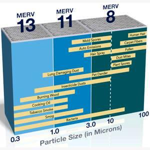 Microshield MERV Air Filters